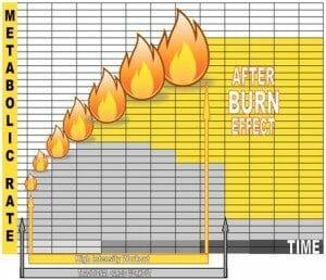 calorieën verbranden met naverbranding